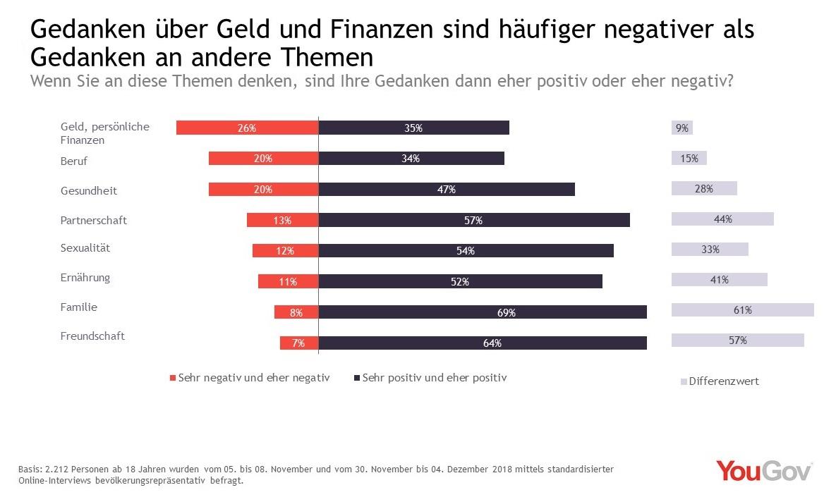 Gedanken an Geld sind häufiger negativ als andere