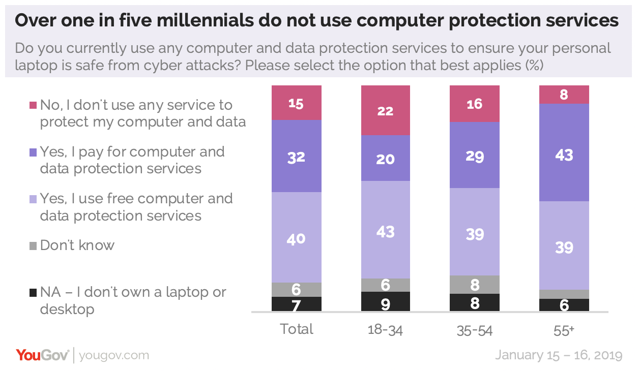 Over one in five millennials don't use any computer