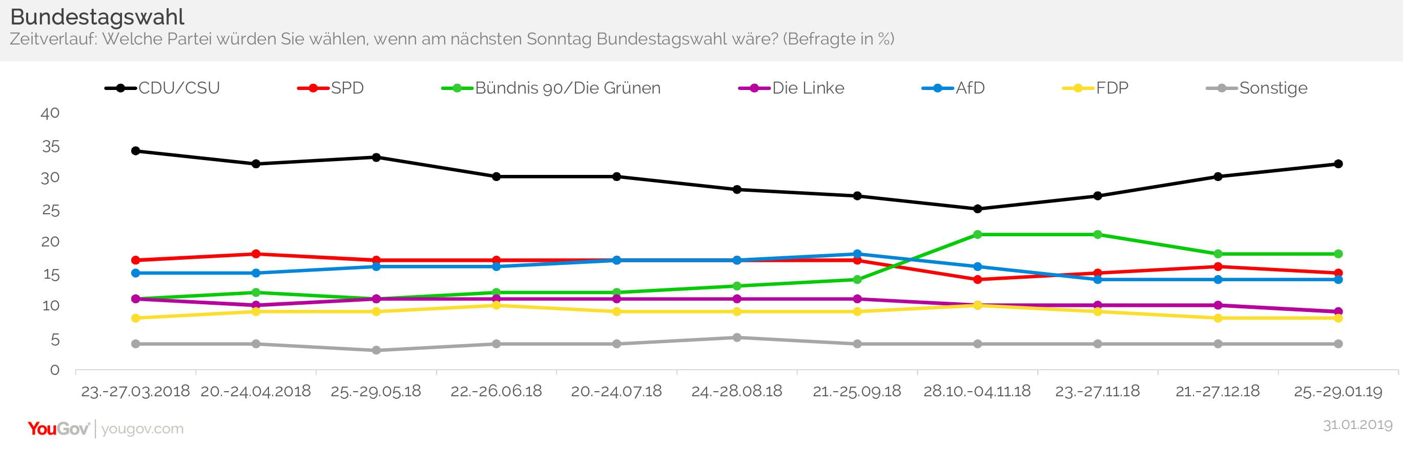 Bundestagswahl Zeitverlauf
