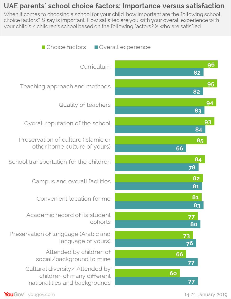 UAE parents school choice factors:Choice vs Satisfaction