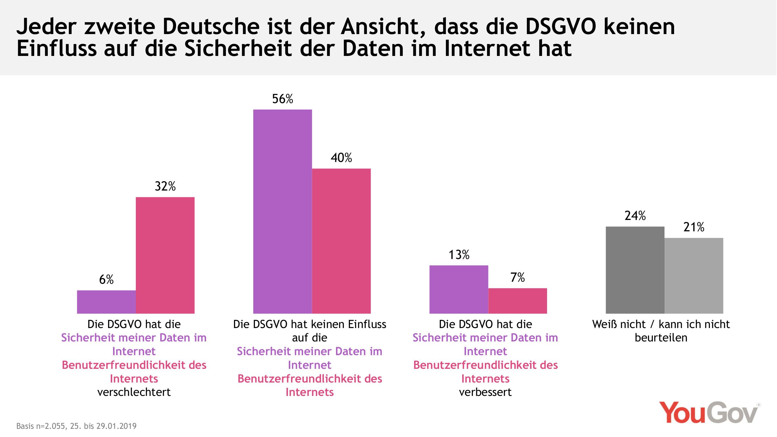 Sicherheit im Internet - DSGVO