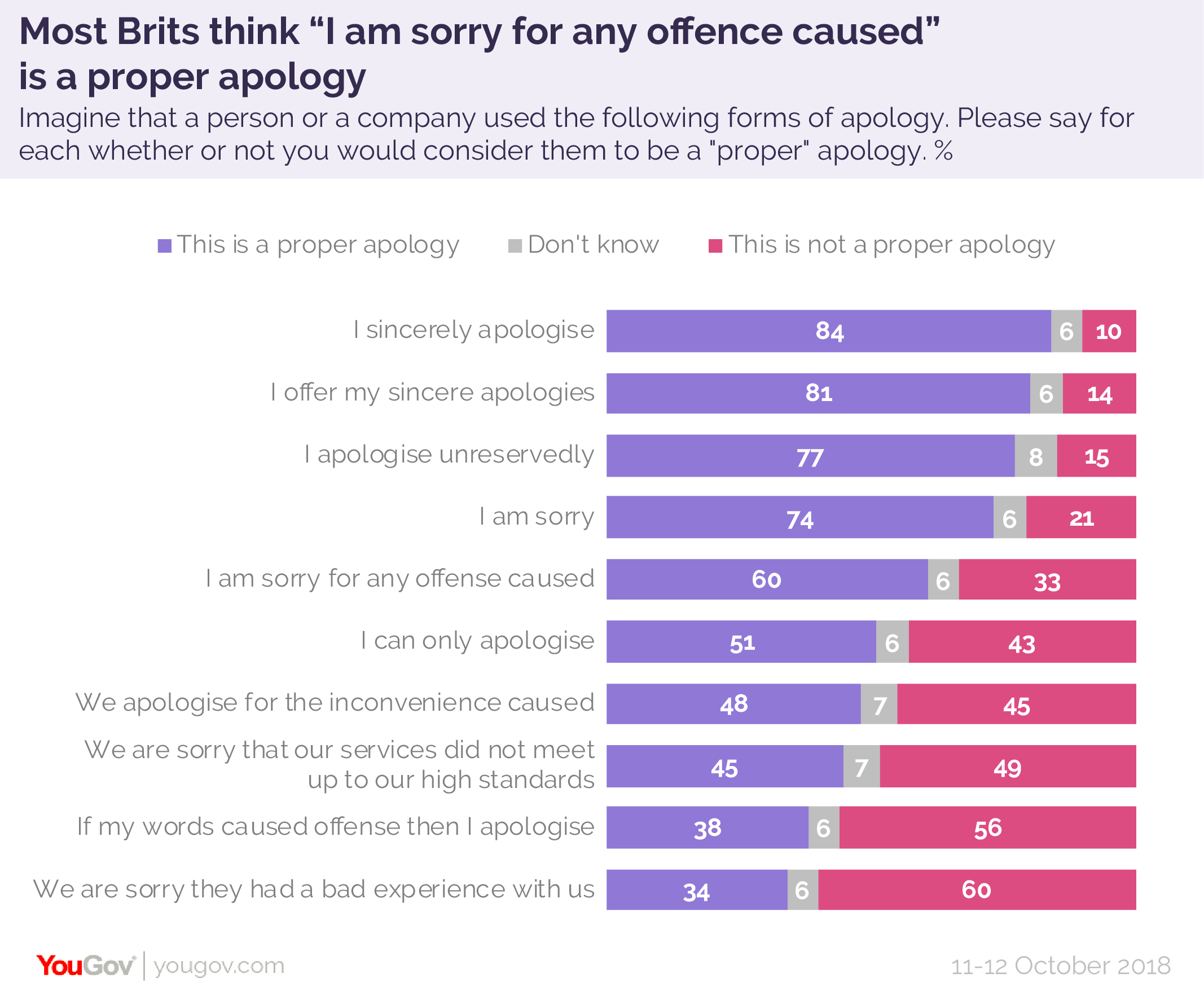 """Most Brits think """"I'm sorry for any offence caused"""" is a proper"""