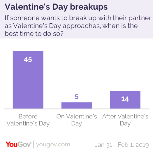 7% of Americans have ended a relationship on Valentine's Day | YouGov