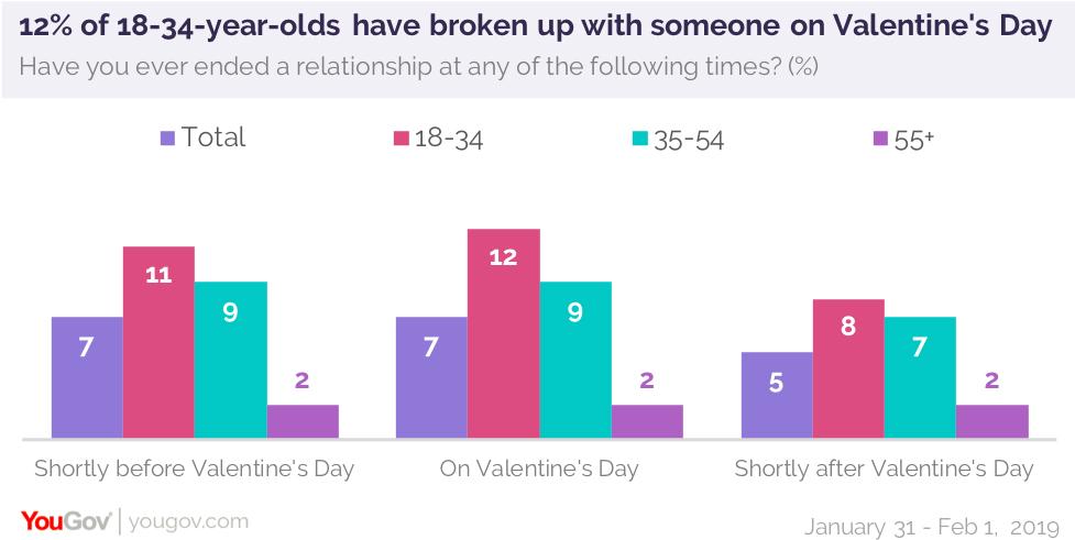 6 year relationship break up