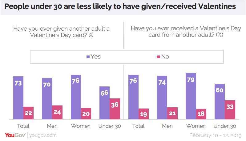 People under 30 are less likely to have given or received Valentines