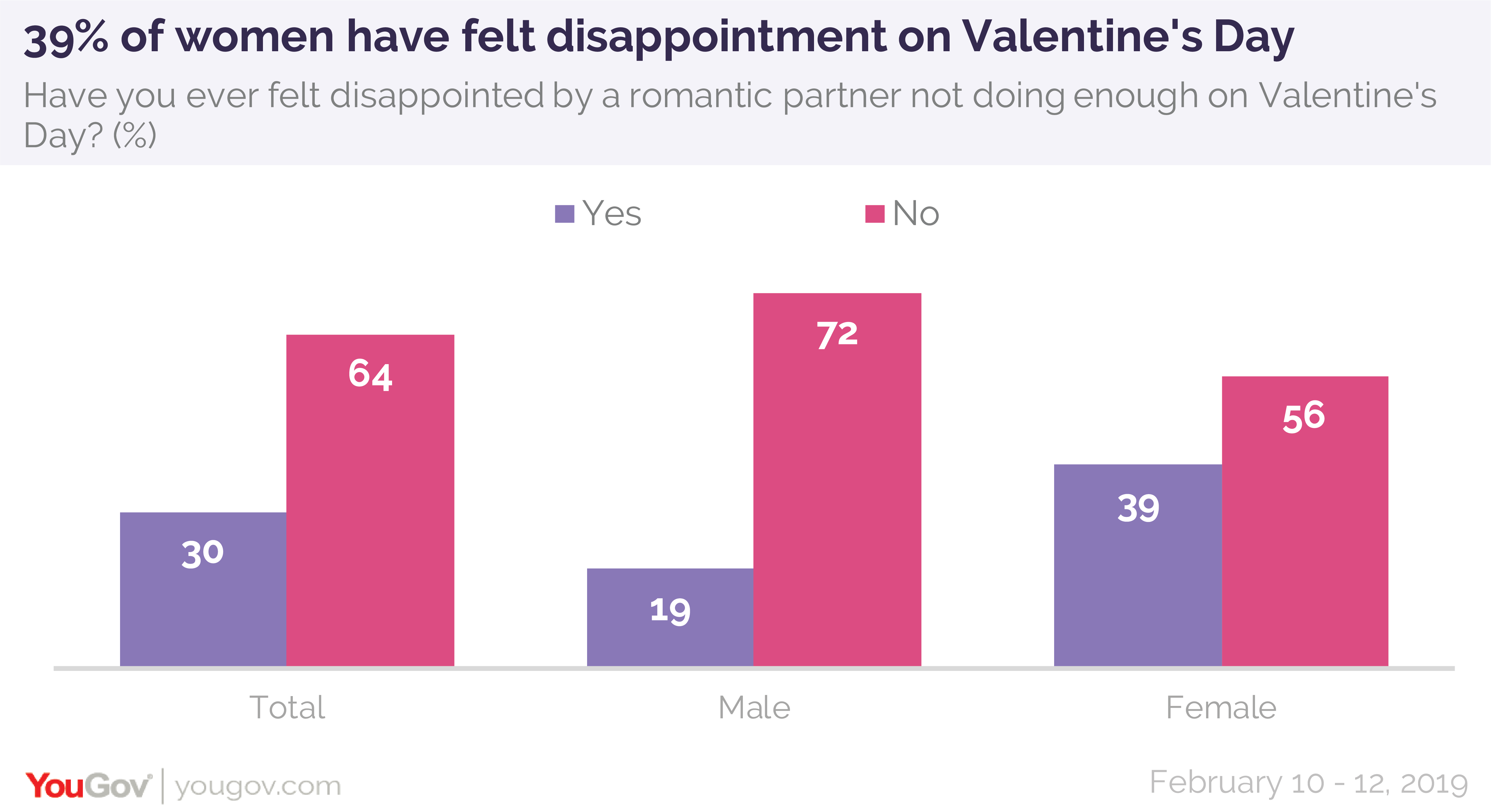 39% of women have felt disappointment on Valentine's Day, according to a YouGov/Economist poll