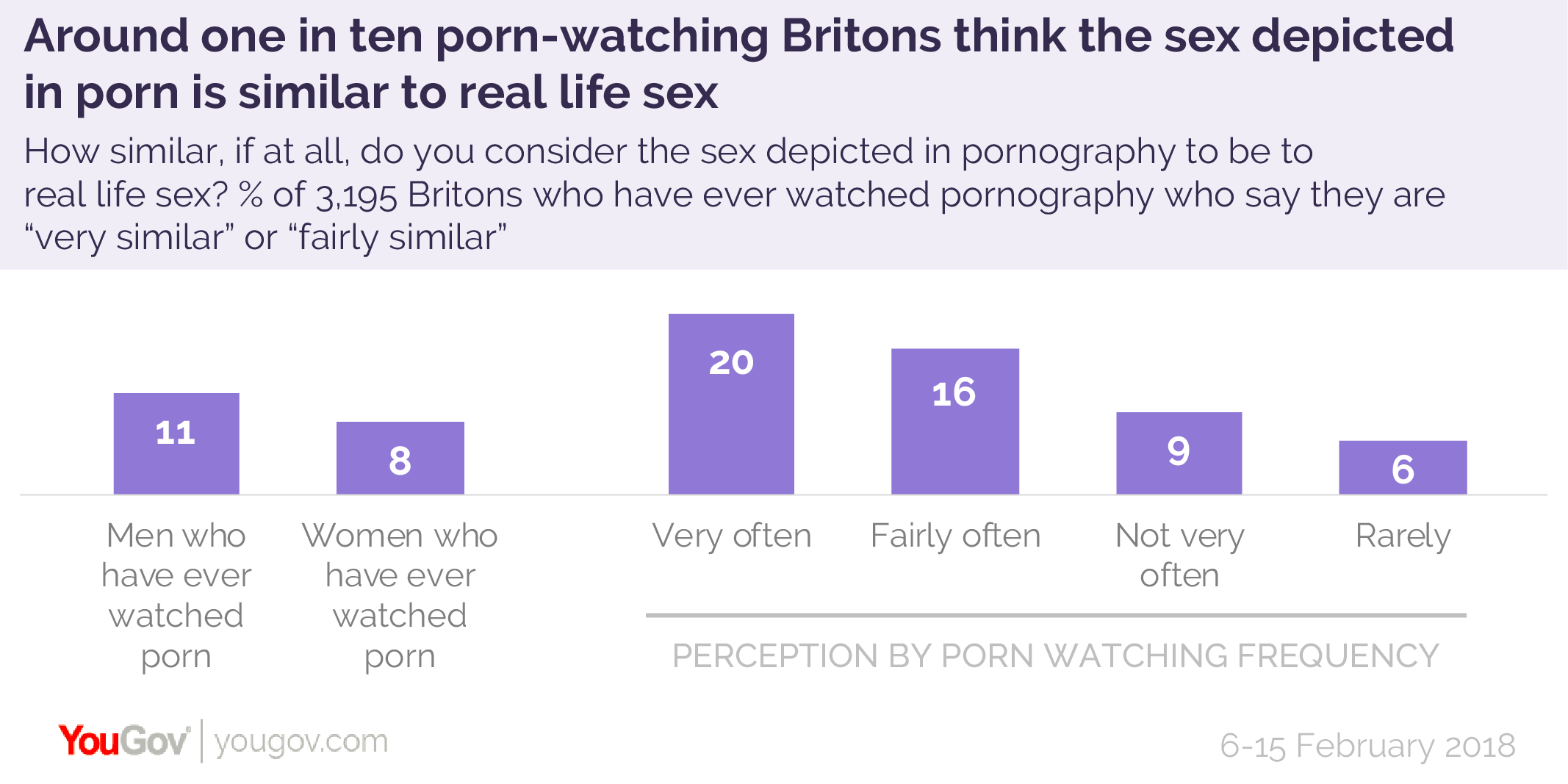 """This figure is highest among frequent viewers – 20% of those who watch porn  """"very frequently"""" and 16% of those who watch it """"quite frequently"""" see porn  sex ..."""
