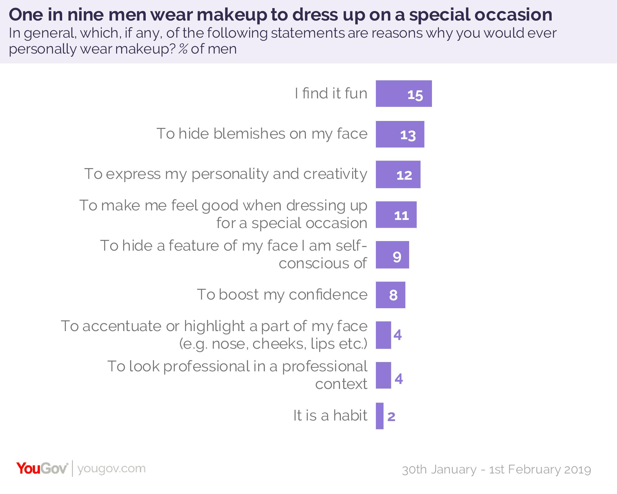 One in twenty British men now wear makeup | YouGov