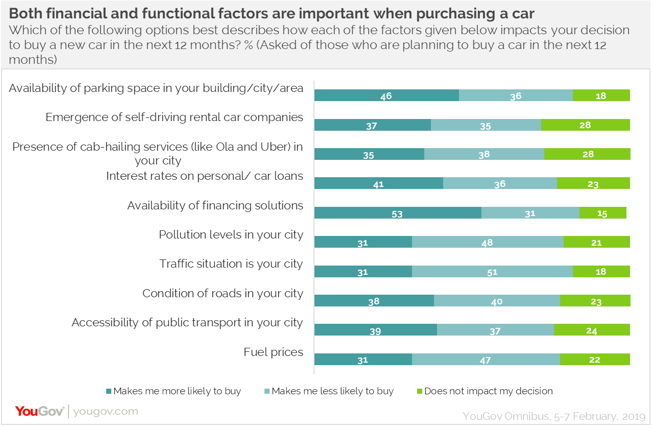 Consideration factors while purchasing a car