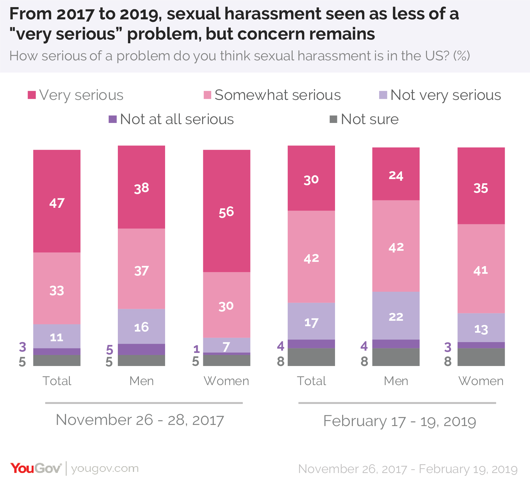 "From 2017 to 2019, sexual harassment seen as less of a ""very serious"" problem, but concern remains"
