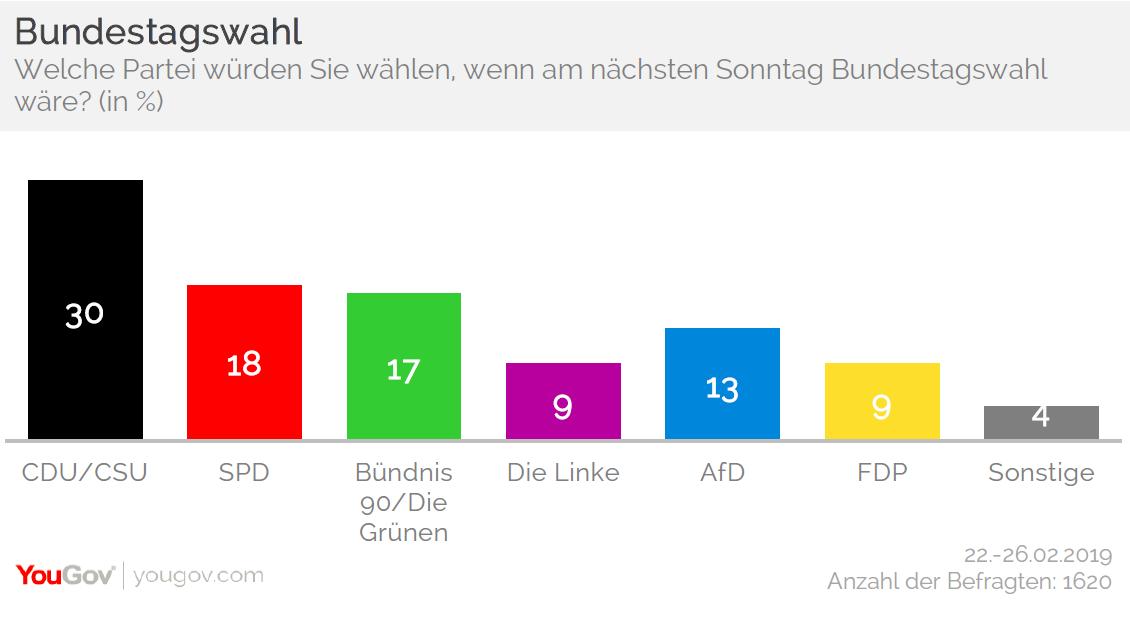 Grafik Sonntagsfrage Bundestagswahl 27.02.2019