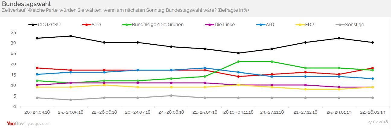 Grafik Sonntagsfrage Bundestagswahl Zeitverlauf 27.02.2019