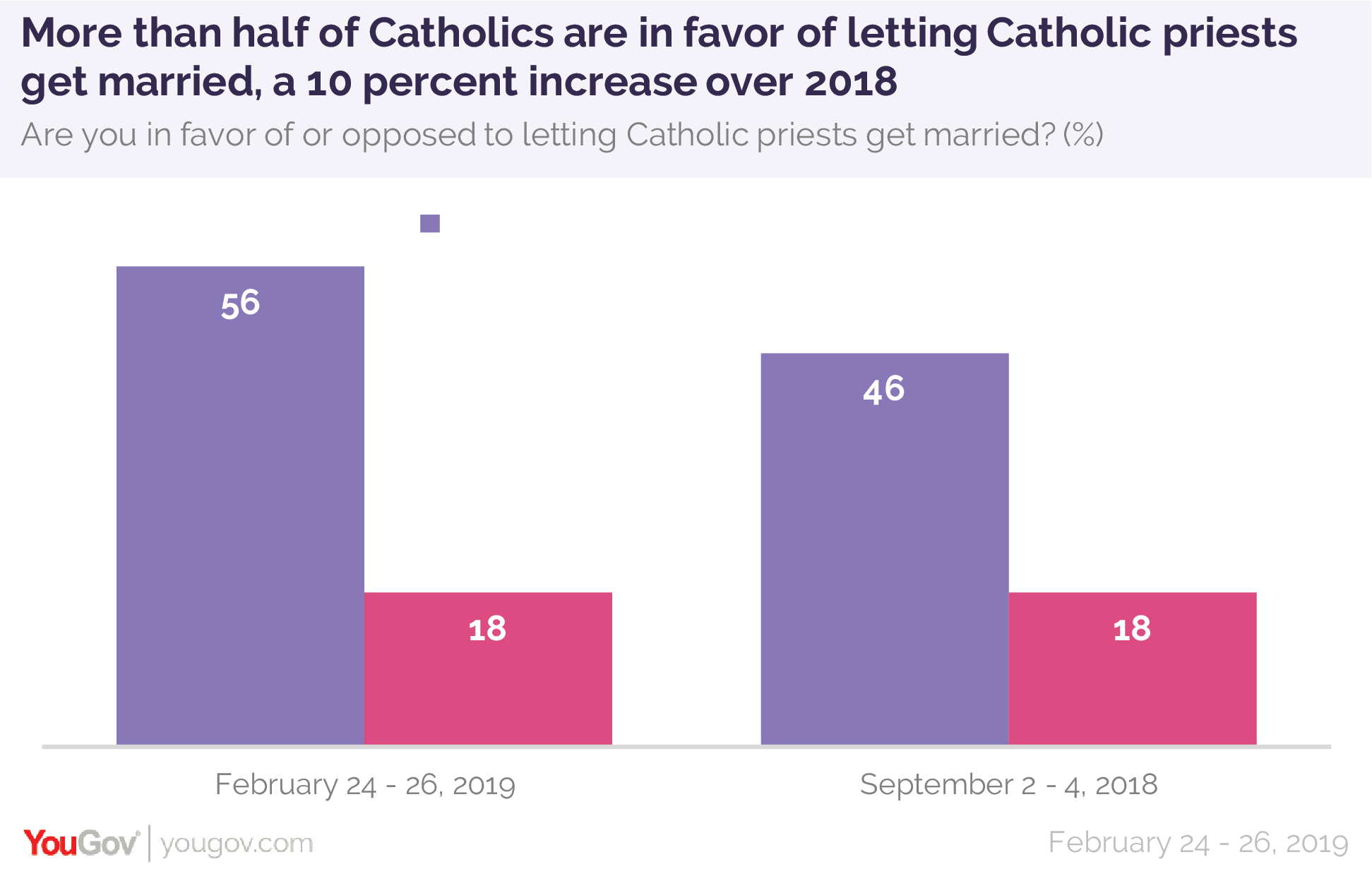 More than half of Catholics are in favor of letting Catholic priests get married