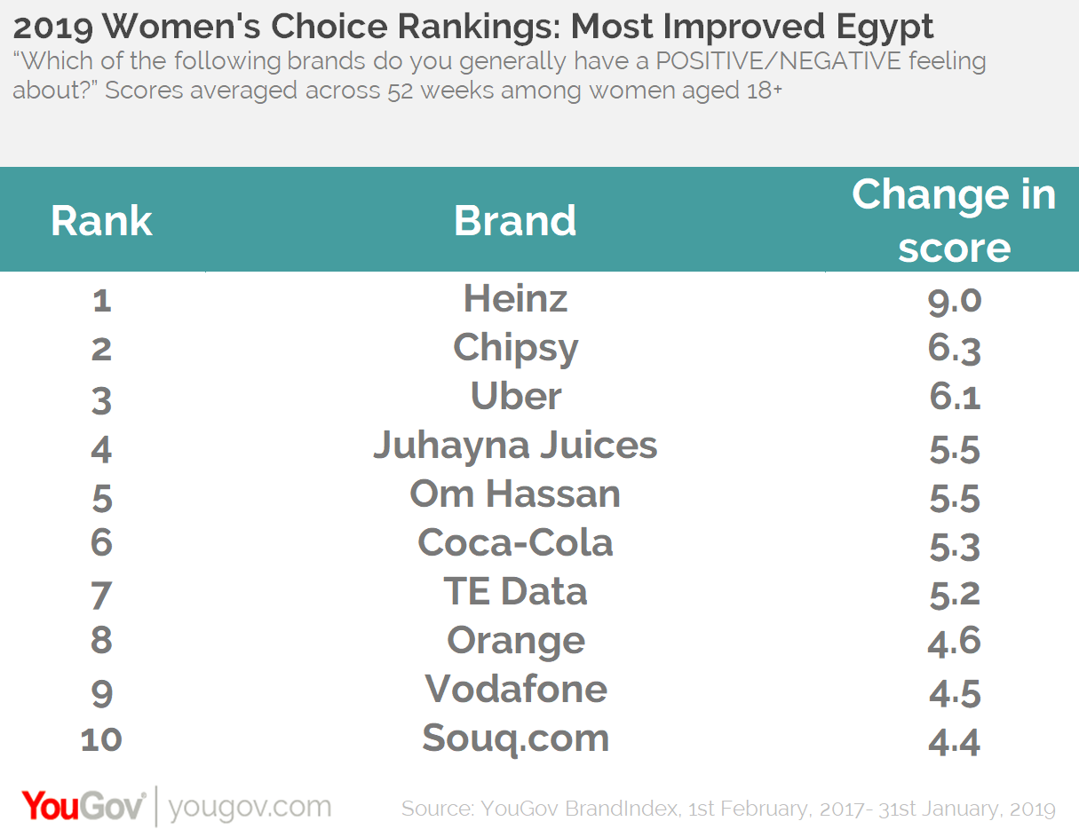 Women's Rankings: Top Movers Egypt