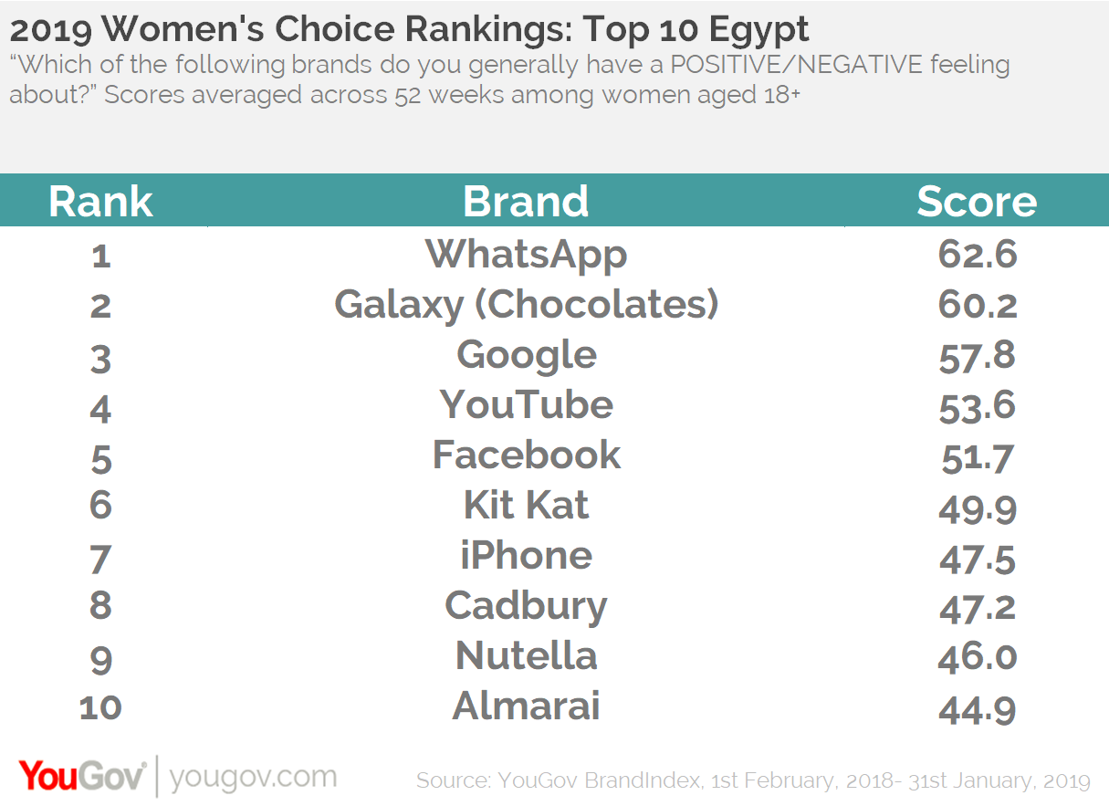 Women's Rankings: Top 10 Egypt