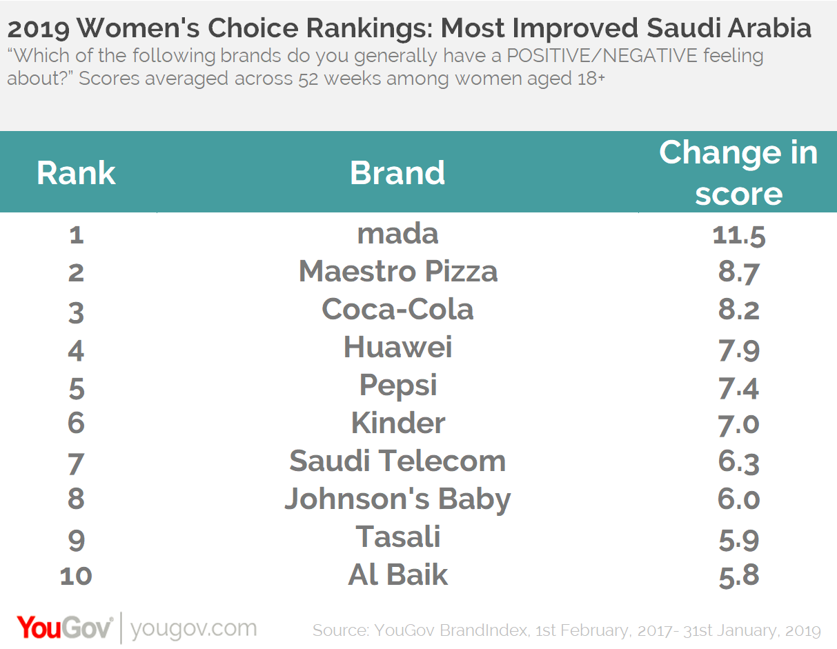 Women's rankings: Top Movers KSA