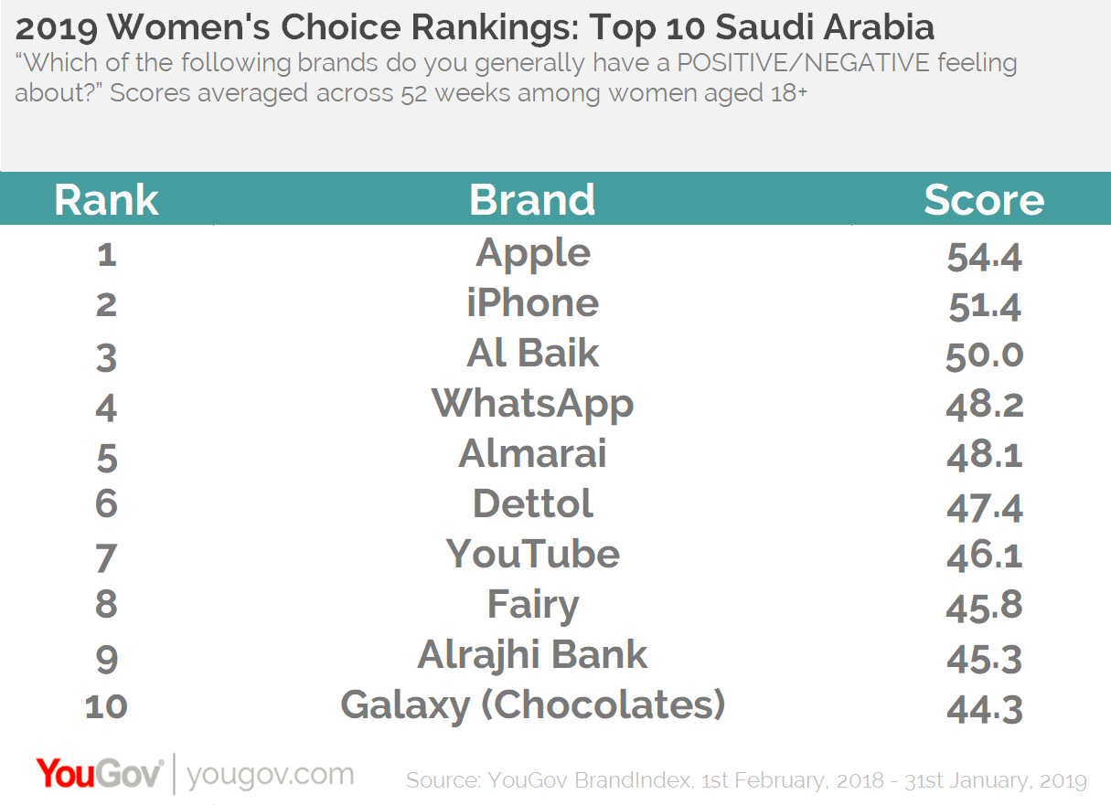Women's rankings: Top 10 KSA