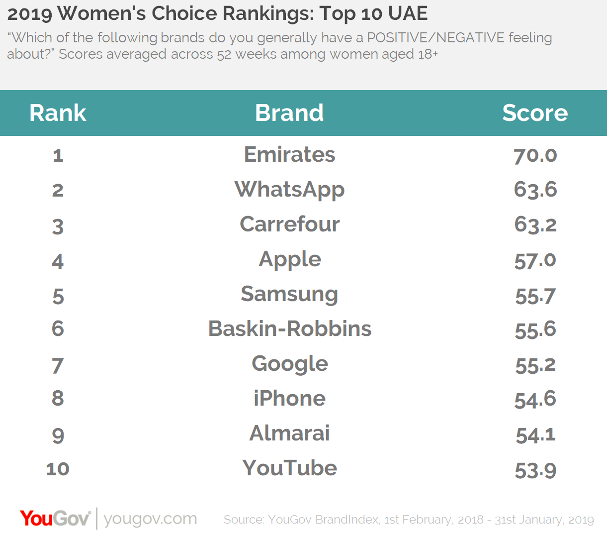 Women's rankings: Top 10 UAE