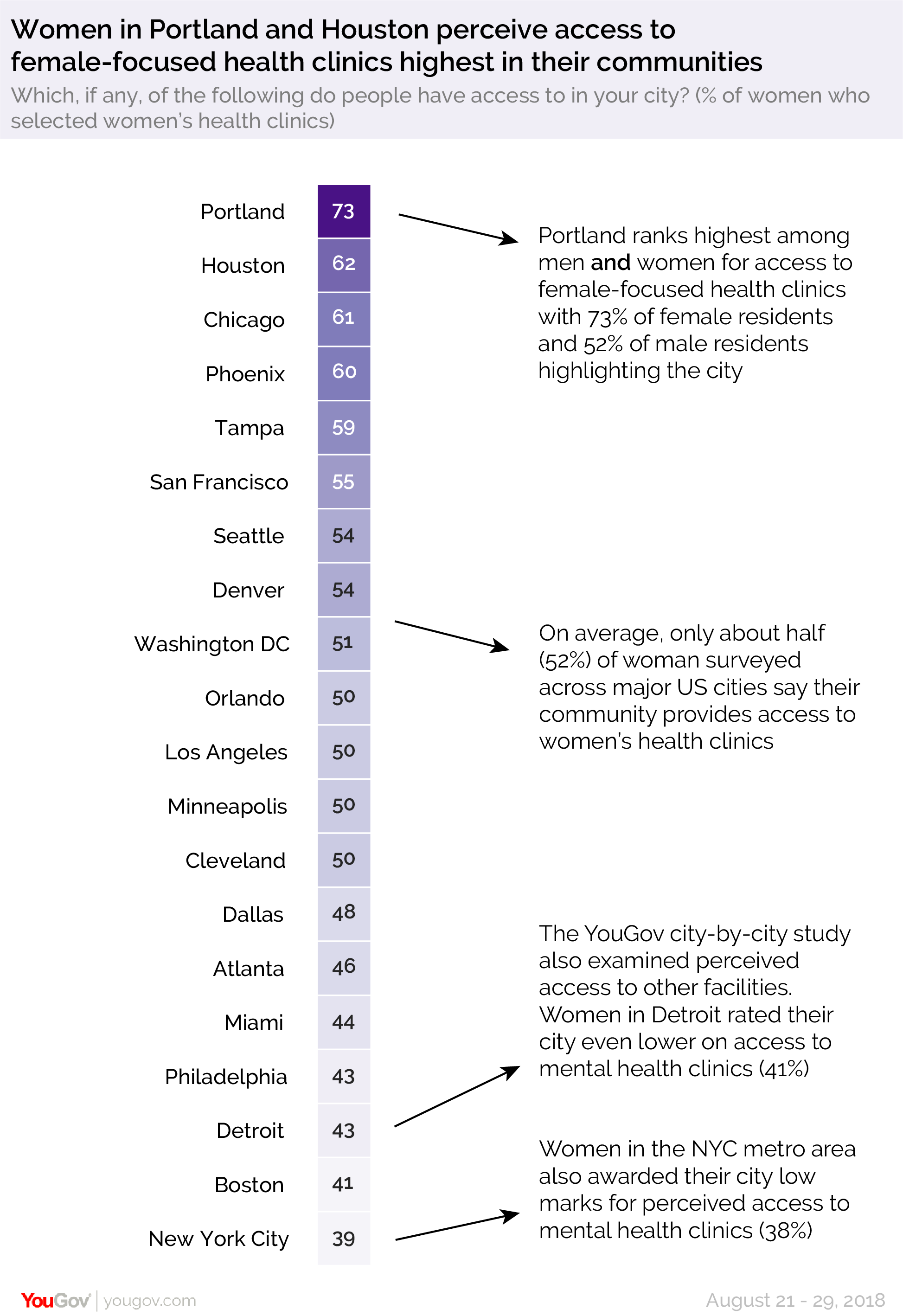 Women in Portland and Houston perceive access to female-focused health clinics highest in their communities