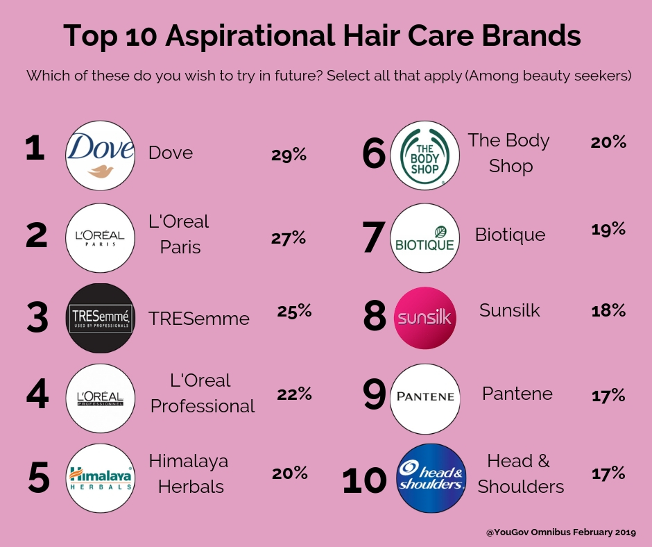 Most aspired haircare brands