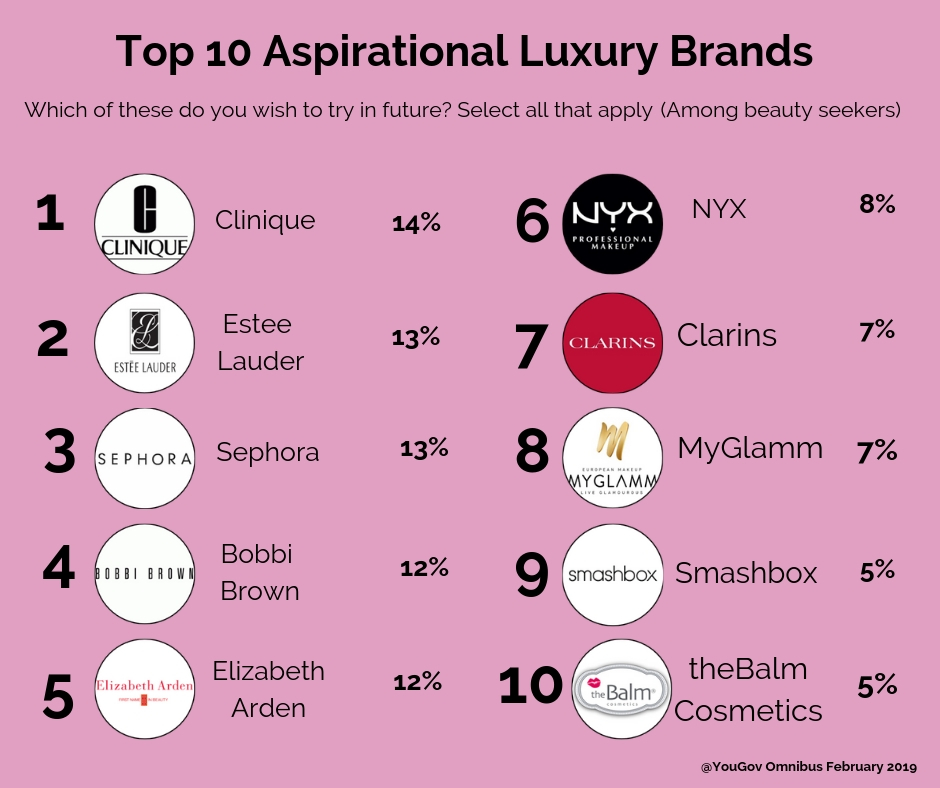 Most aspired luxury brands
