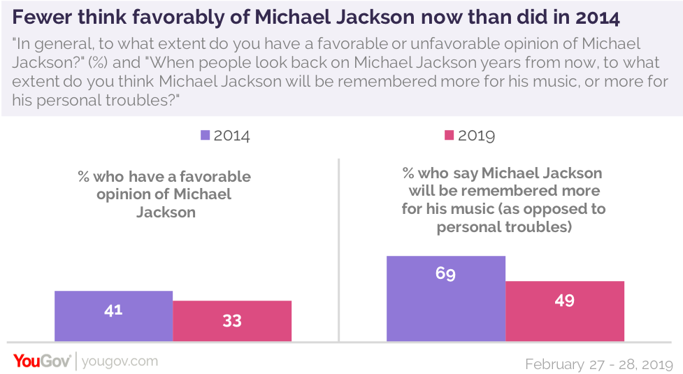 Fewer think favorably of Michael Jackson in 2019 than did in 2014