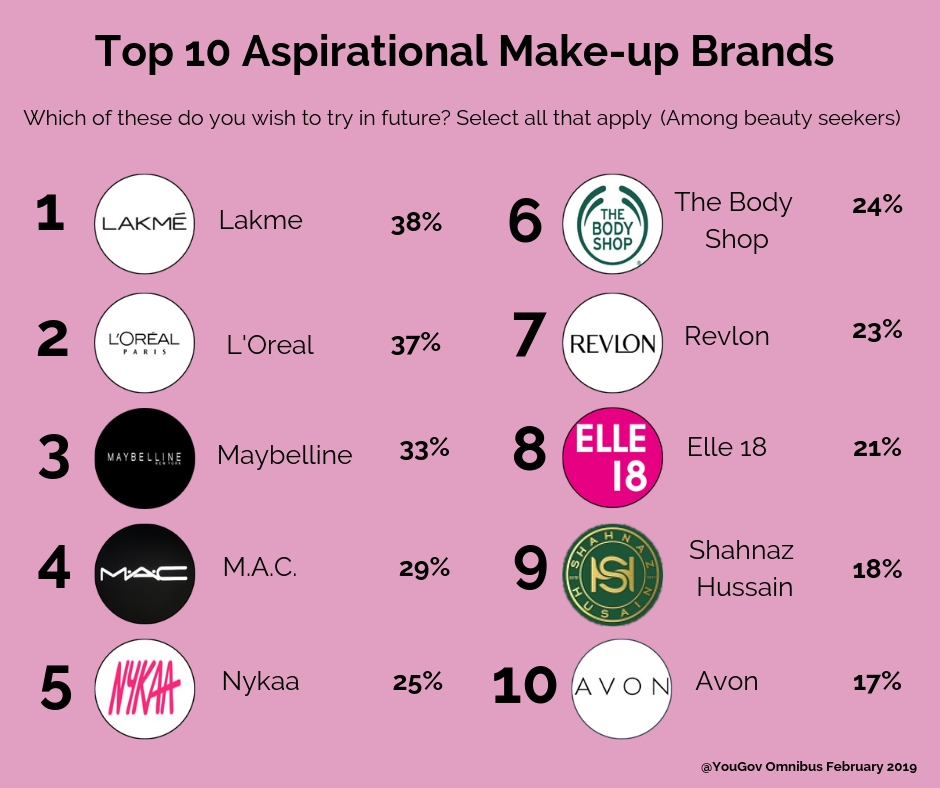 Most aspired make up brands