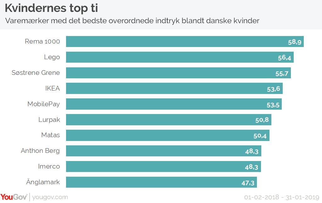 Kvinders top 10