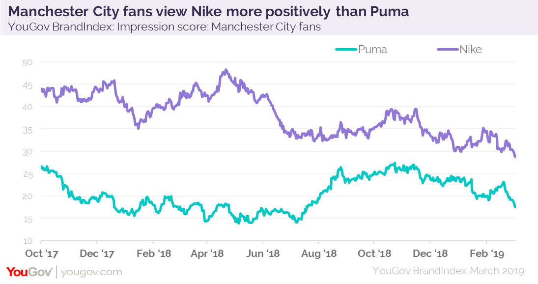8968d7e25320 This shows that Puma has made a savvy choice to invest its money where it  can make the largest difference