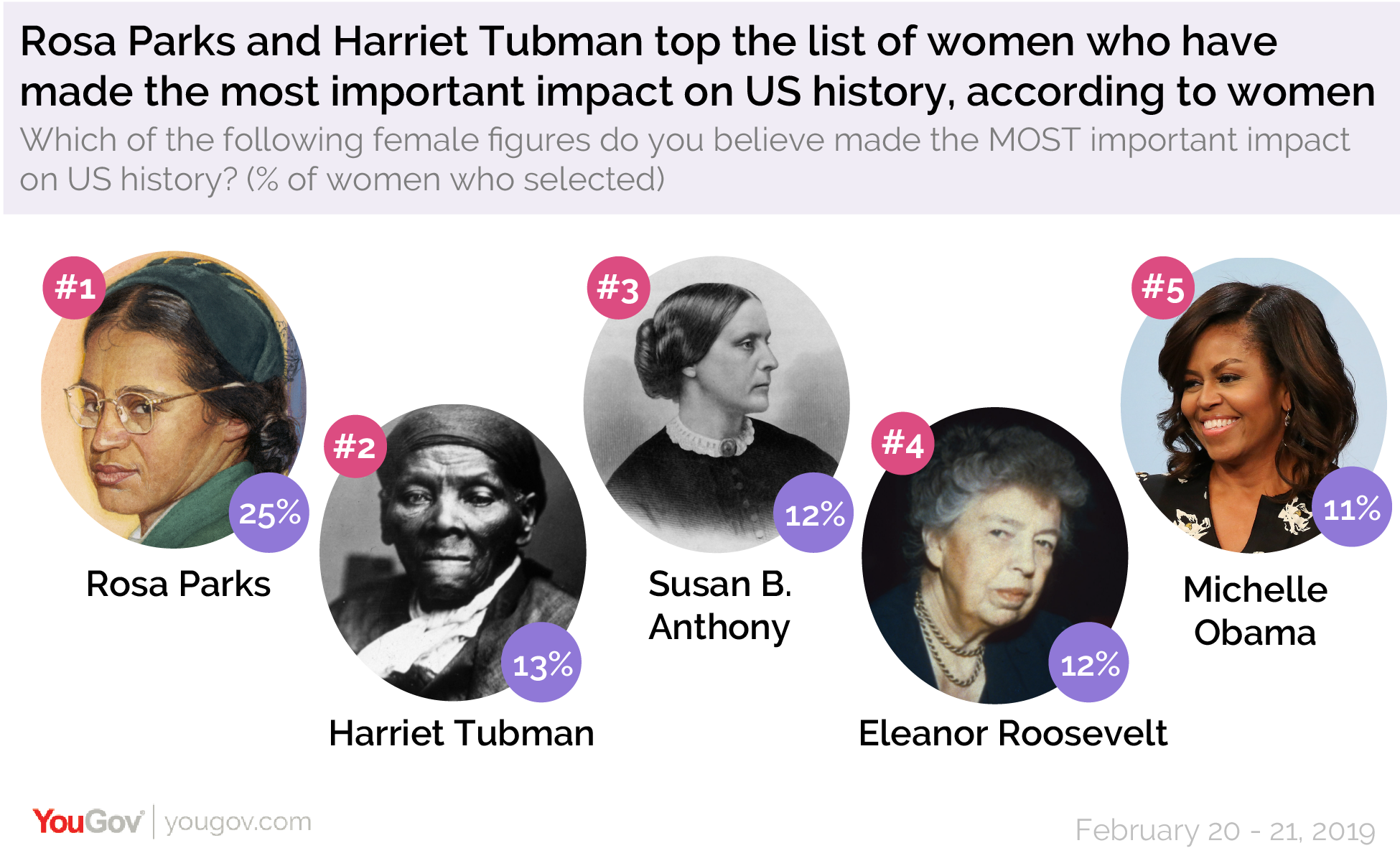 Rosa Parks and Harriet Tubman top the list of women who have made the most important impact on US history, according to women