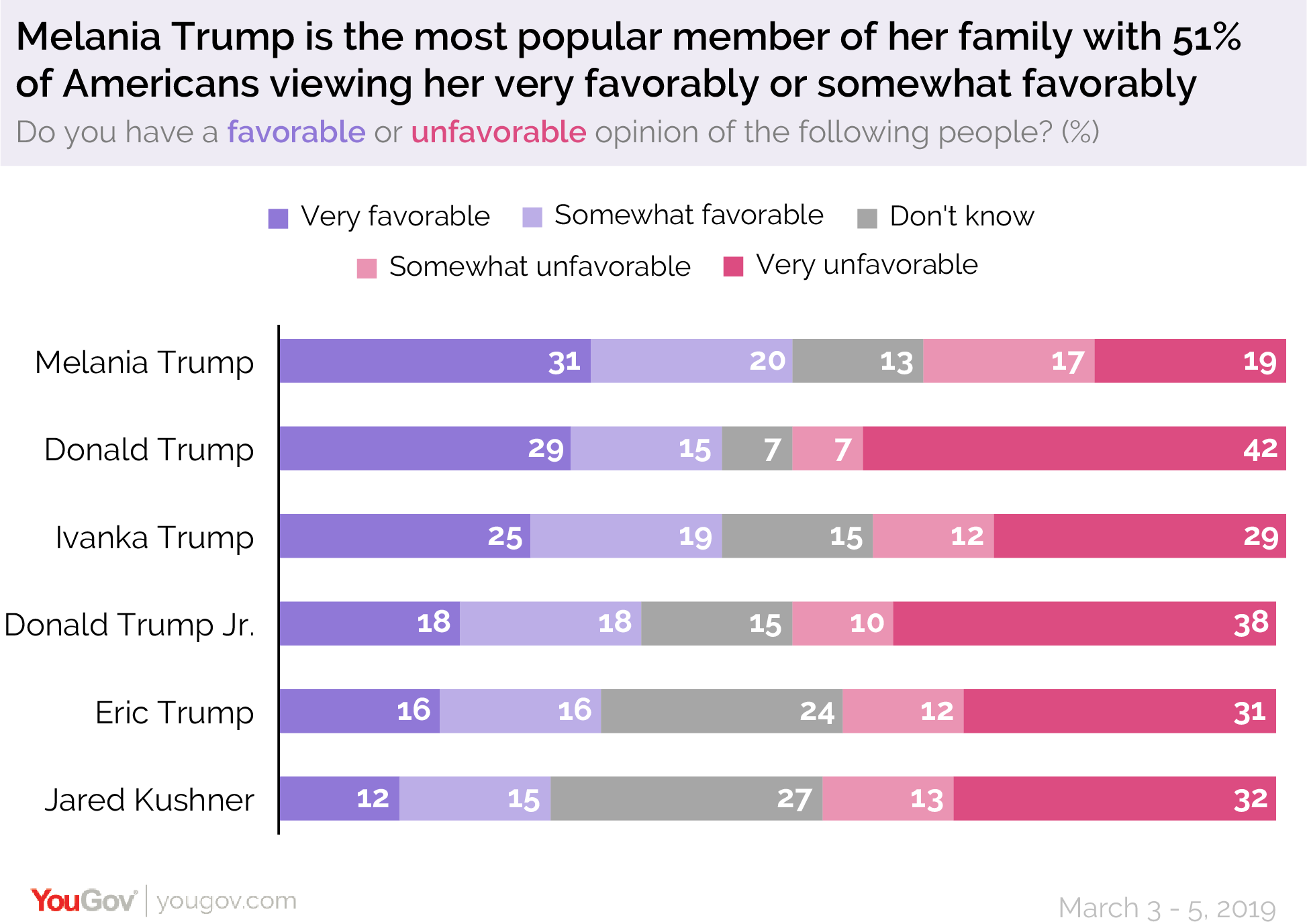 Melania Trump is the most popular member of her family with 51% of Americans viewing her favorably or somewhat favorably