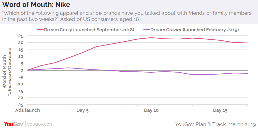 Jane Austen Injusto Mago  Nike's Dream Crazier not generating as much attention as Dream Crazy |  YouGov - BrandIndex