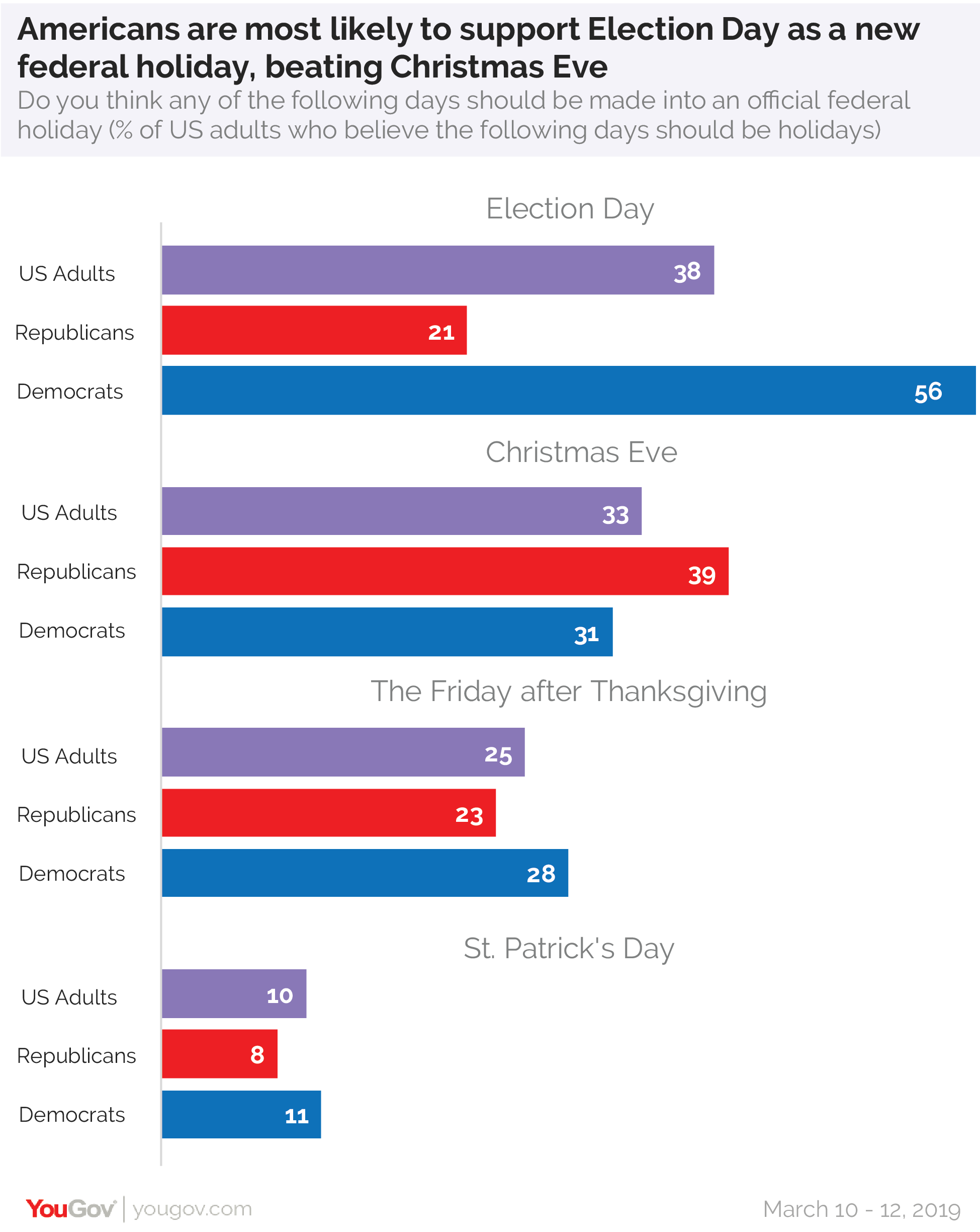 Federal Holiday Christmas 2019.St Patrick S Day Not So Popular Americans Would Rather