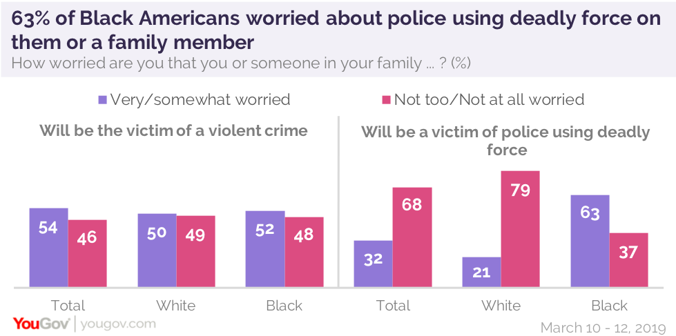 More African-Americans fear victimization by police than fear
