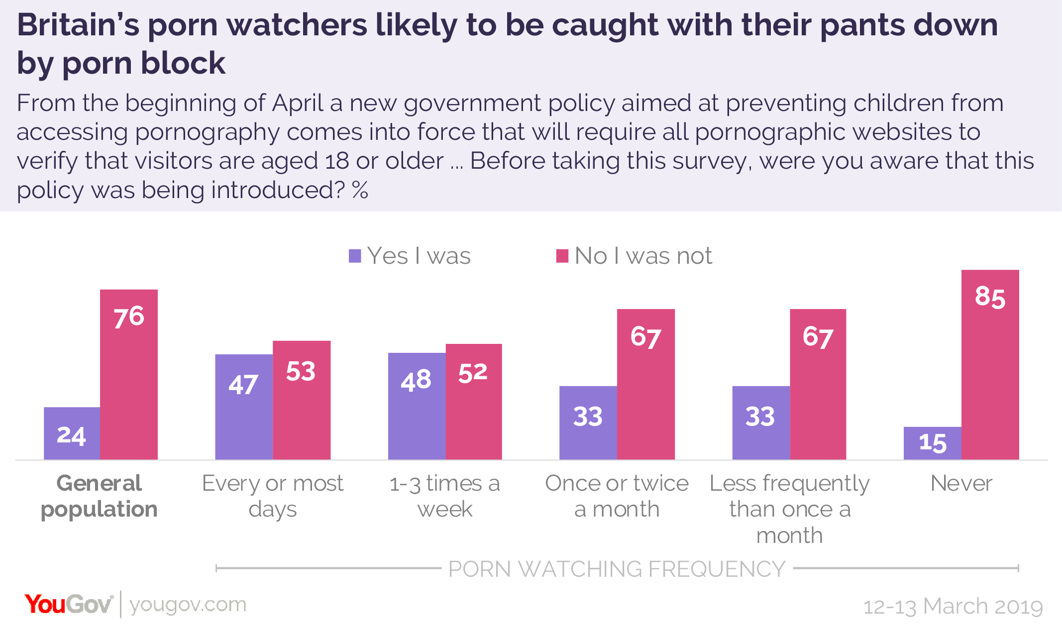 18 Porn Online britain's porn watchers likely to be caught with their pants