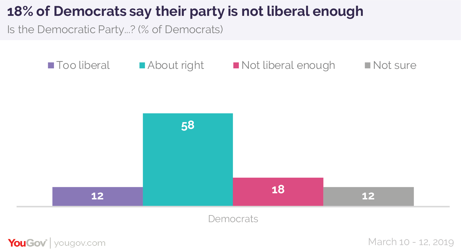 18% of Democrats say their party is not liberal enough