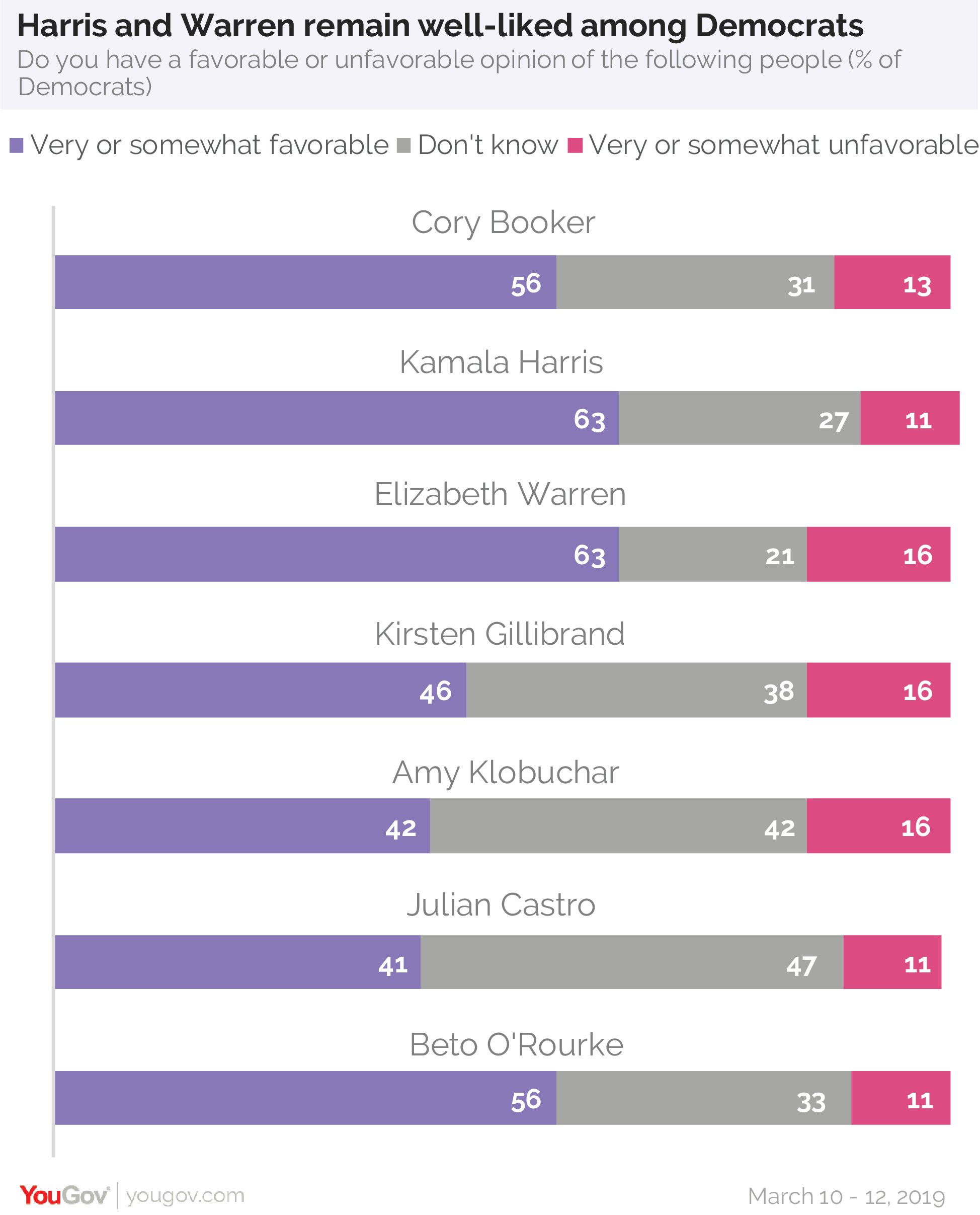 Kamala Harris and Elizabeth Warren remain well-liked among Democrats