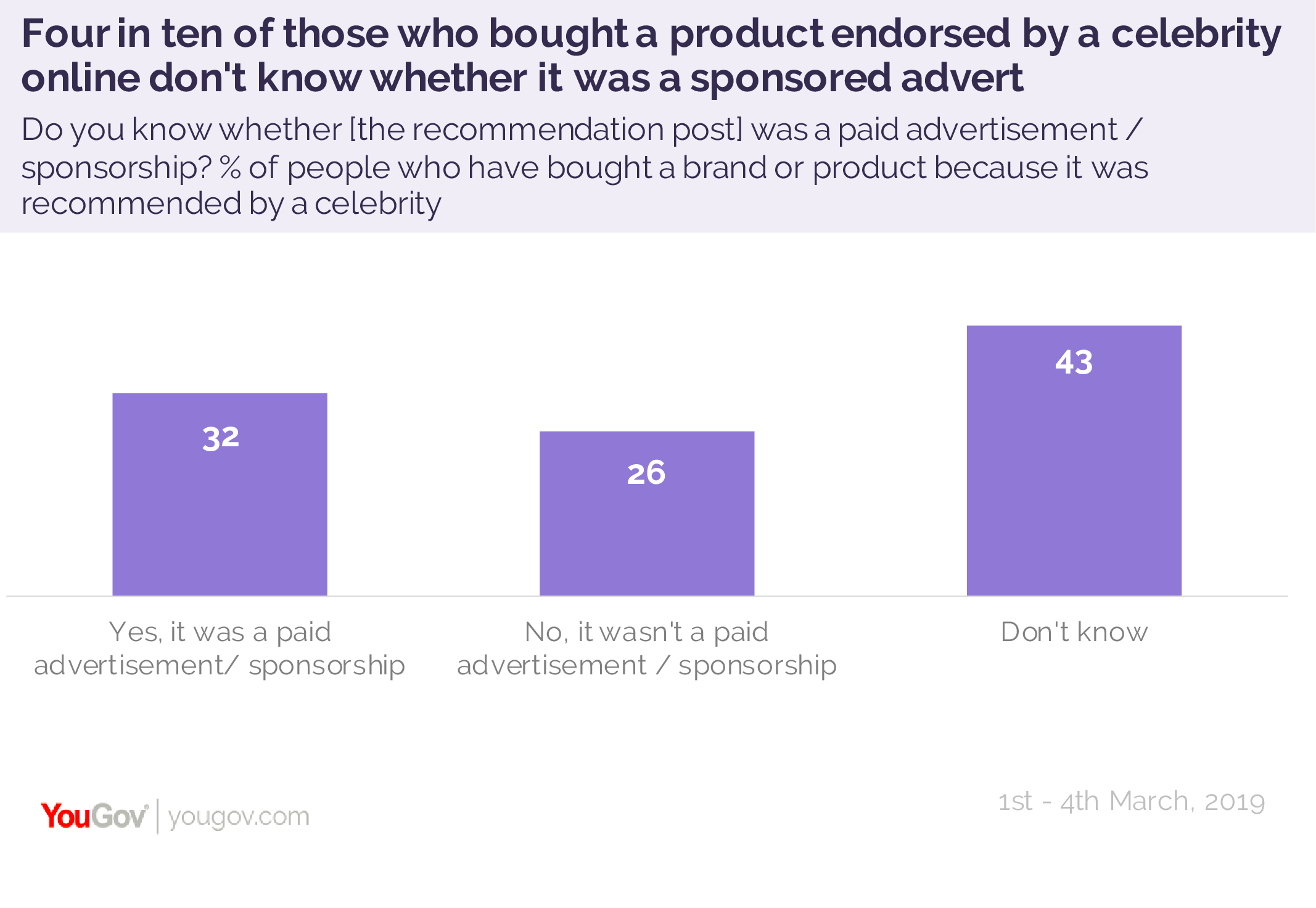 Britons less likely to trust sponsored posts on social media | YouGov