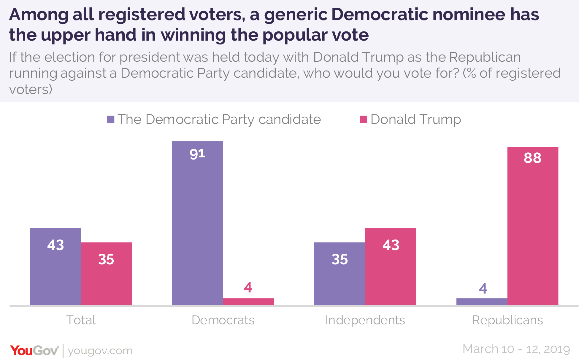 Among all registered voters, a generic Democratic nominee has the upper hand in winning the popular vote