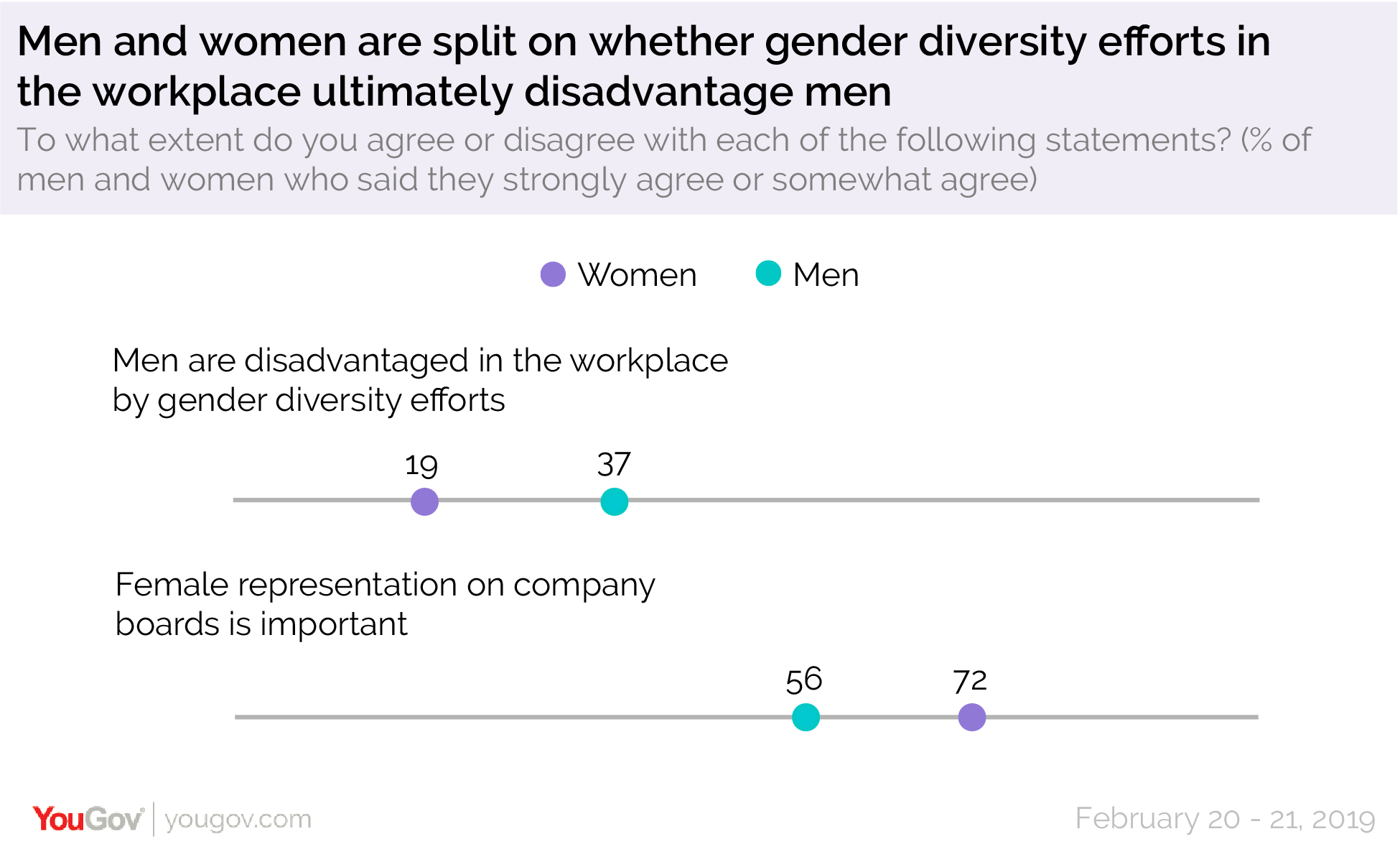 Men and women are split on whether gender diversity efforts in the workplace ultimately disadvantage men