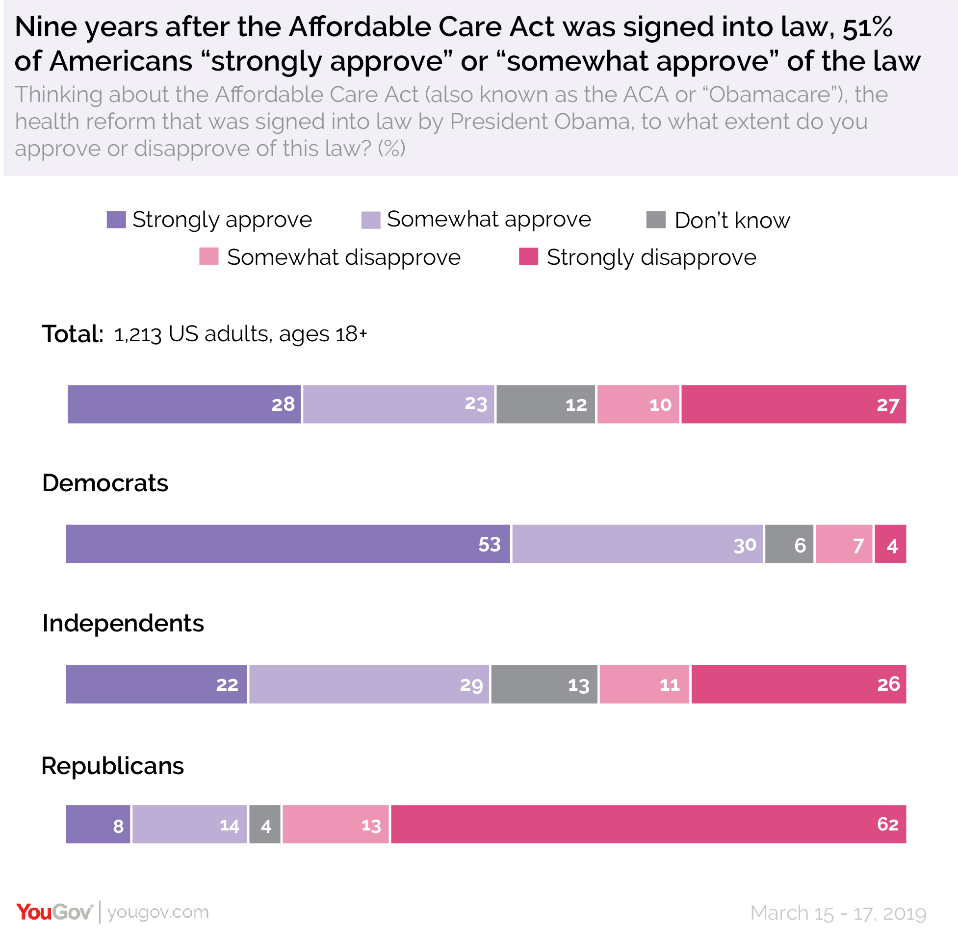 Nine years after the Affordable Care Act was signed into law, 51% of Americans strongly approve or somewhat approve of the law