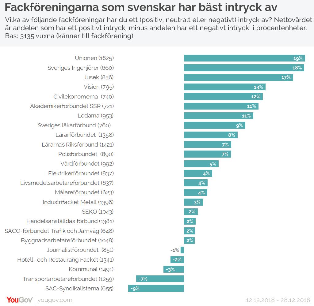 Fackföreningarna som svenskar har bäst intryck av