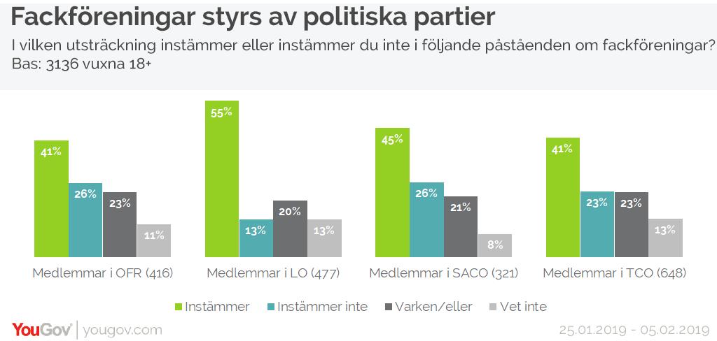 Fackföreningar styrs av politiska partier