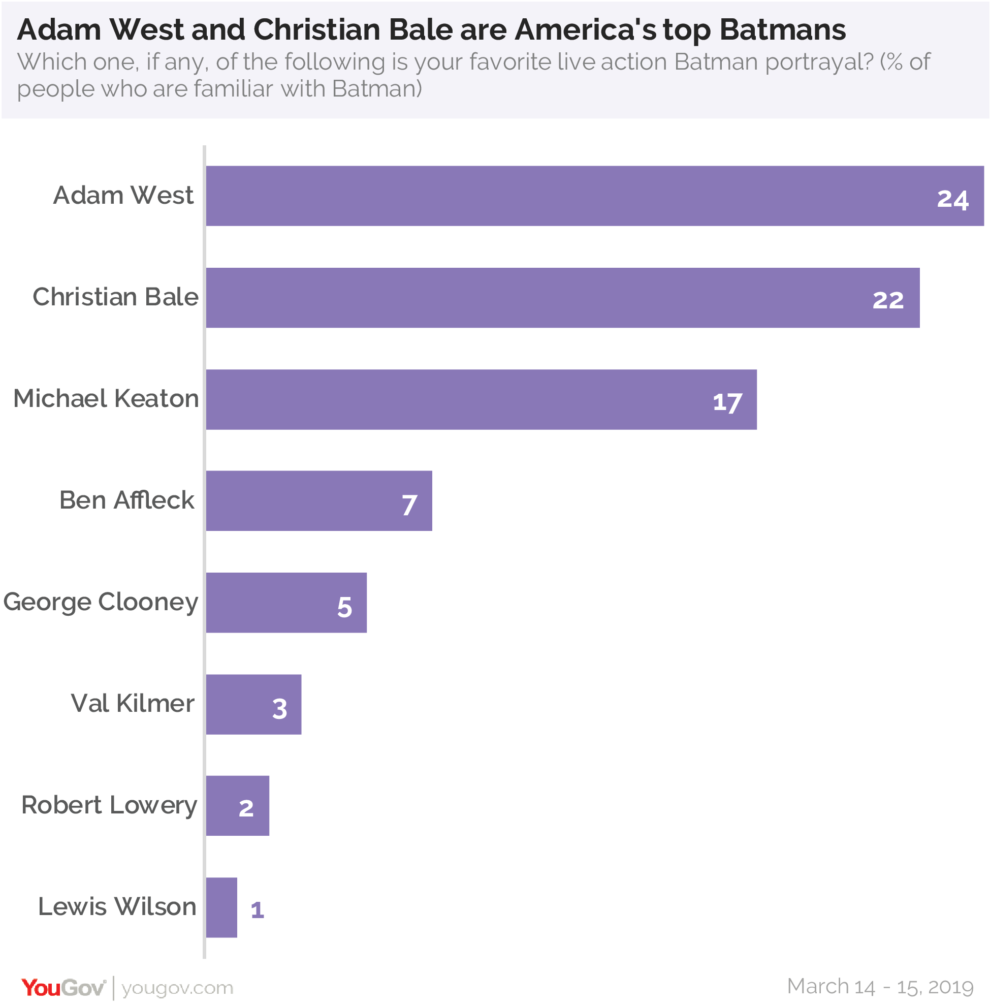 Adam West and Christian Bale are America's top Batmans