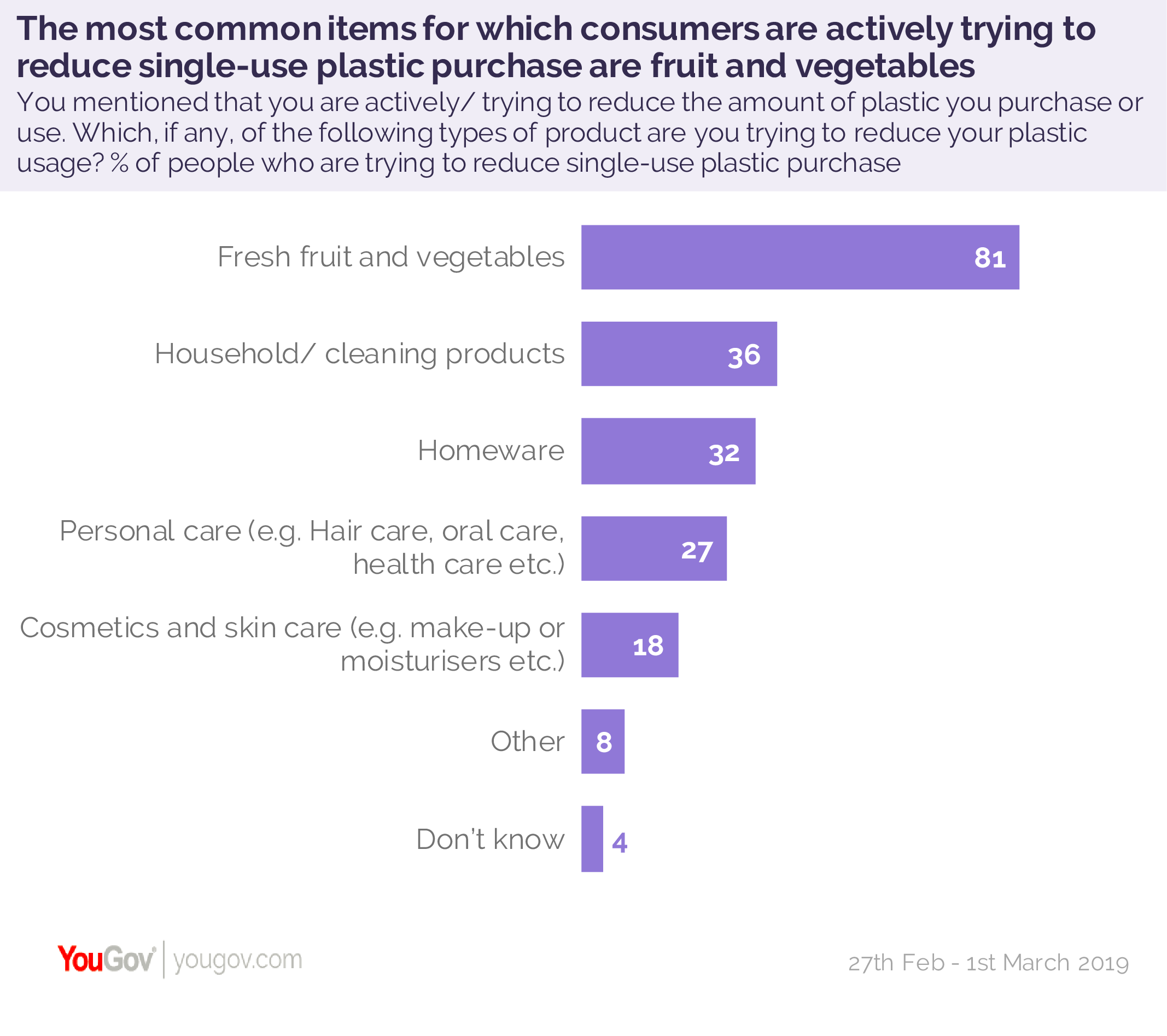 Most Brits support ban on harmful plastic packaging | YouGov