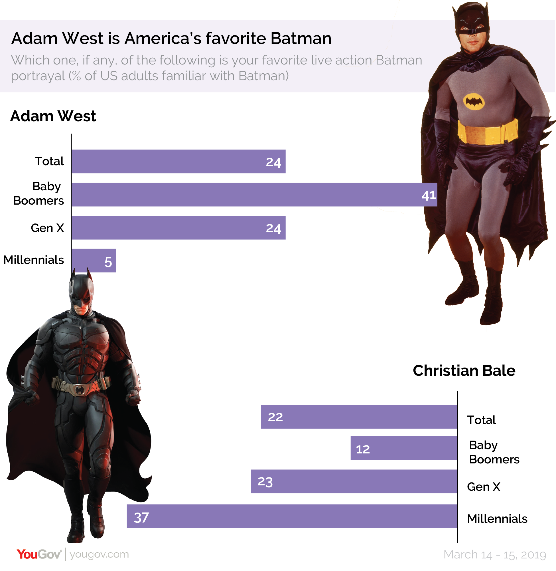 Adam West is America's favorite Batman