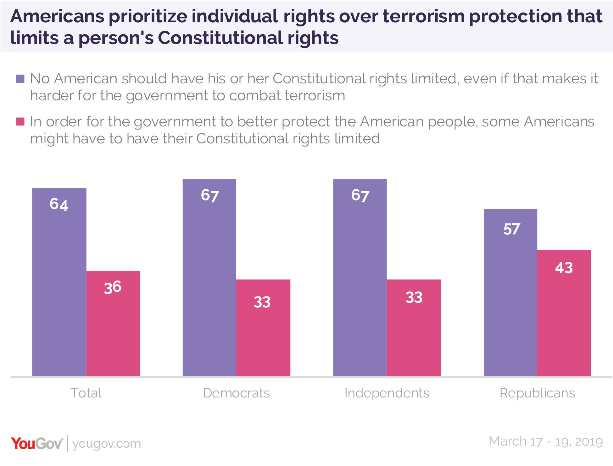 Americans prioritize individual rights over terrorism protection that limits a person's Constitutional rights