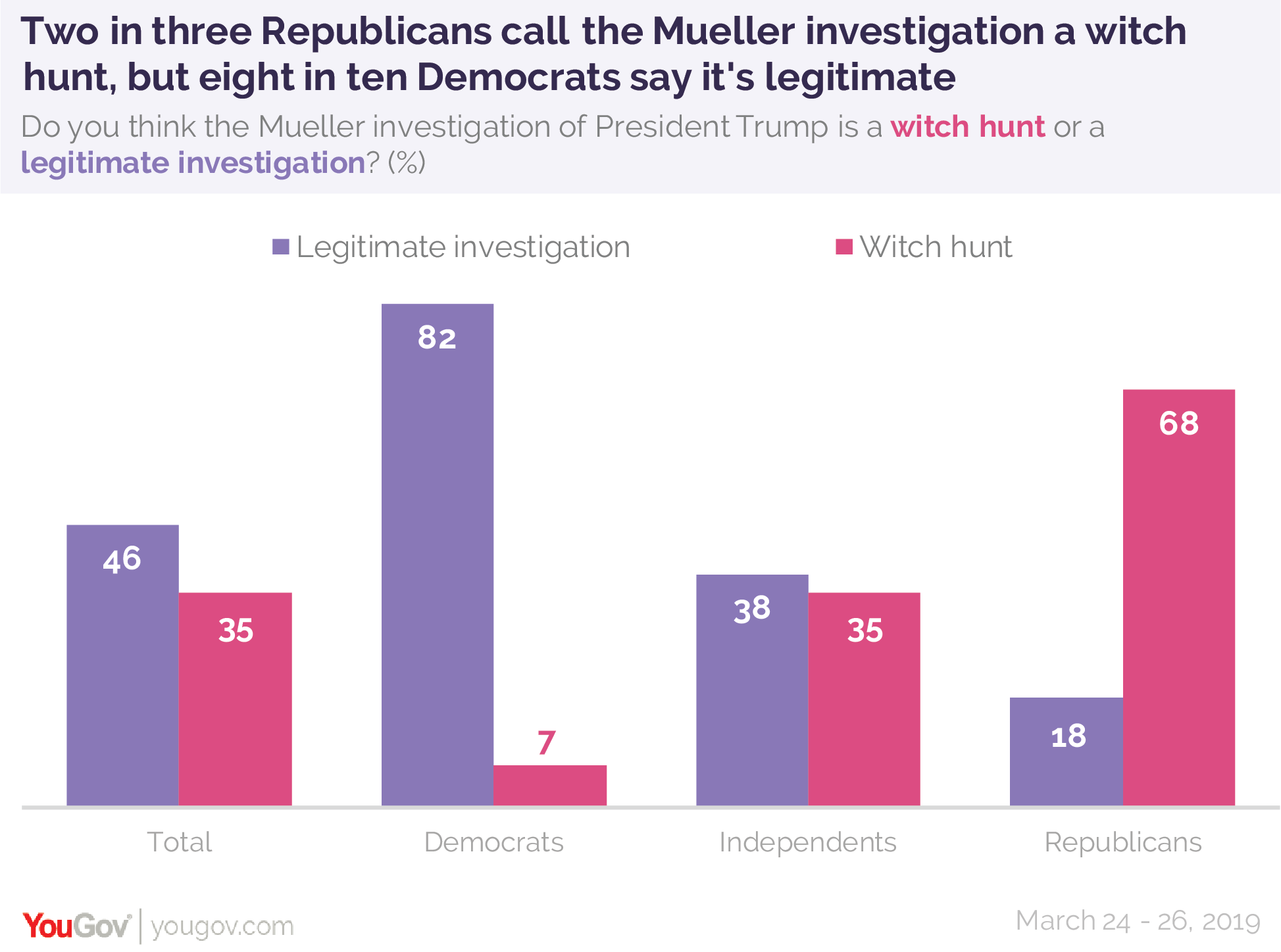 Two in three Republicans call the Mueller investigation a witch hunt but eight in ten Democrats say it's legitimate