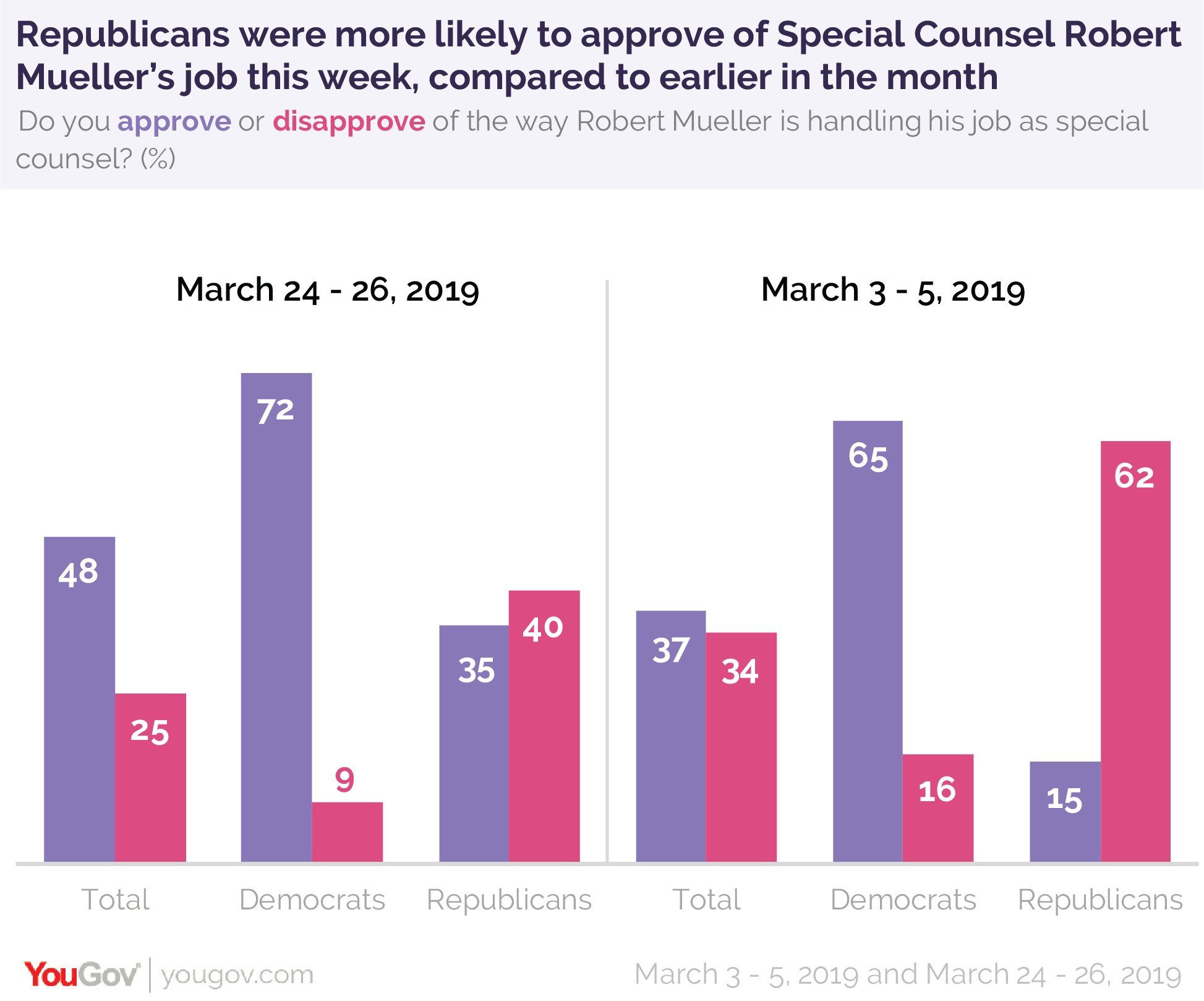 Republicans were more likely to approve of Special Counsel Robert Mueller's job this week, compared to earlier in the month