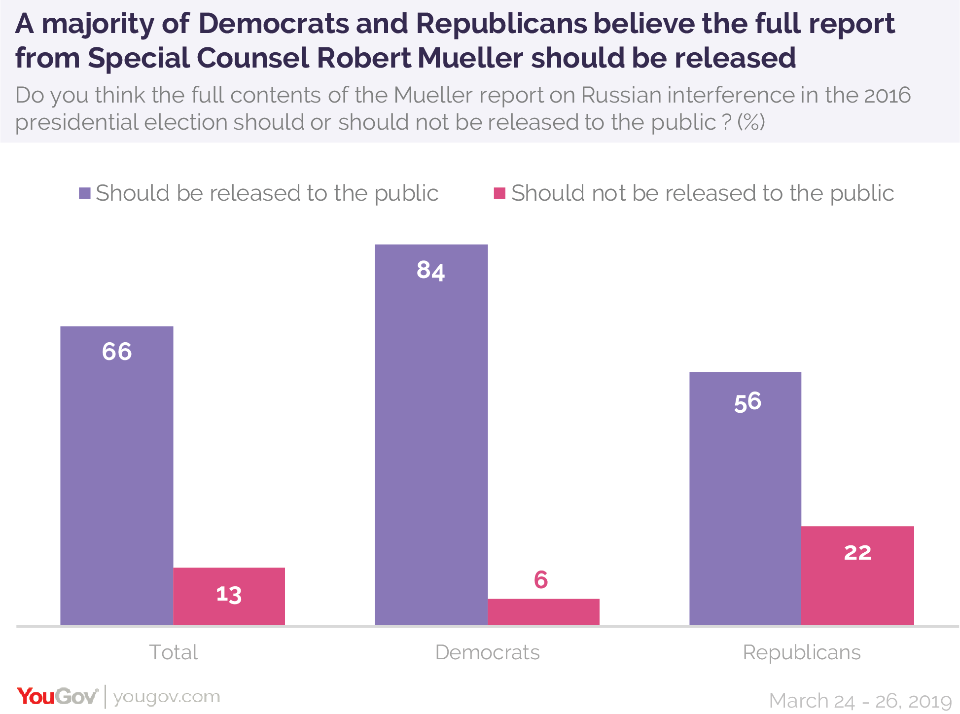 A majority of Democrats and Republicans believe the full report from Special Counsel Robert Mueller should be released